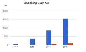 Revenue and profit, Brath